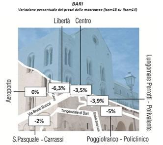 Mercato immobiliare Bari