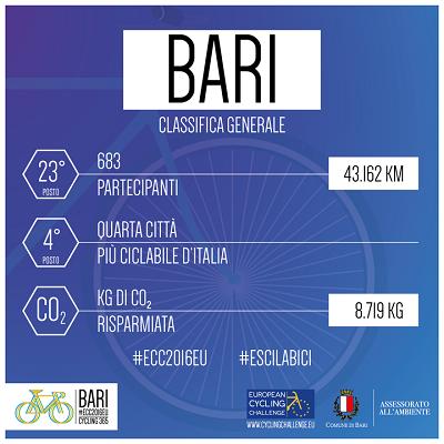 locandina dati european cycling challenge della città bari