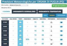 previsioni meteo orsara
